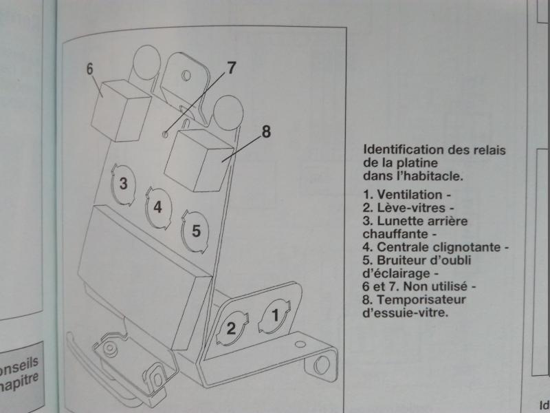 Problème boîtier fusibles intérieur Saxo 1.1i 1998
